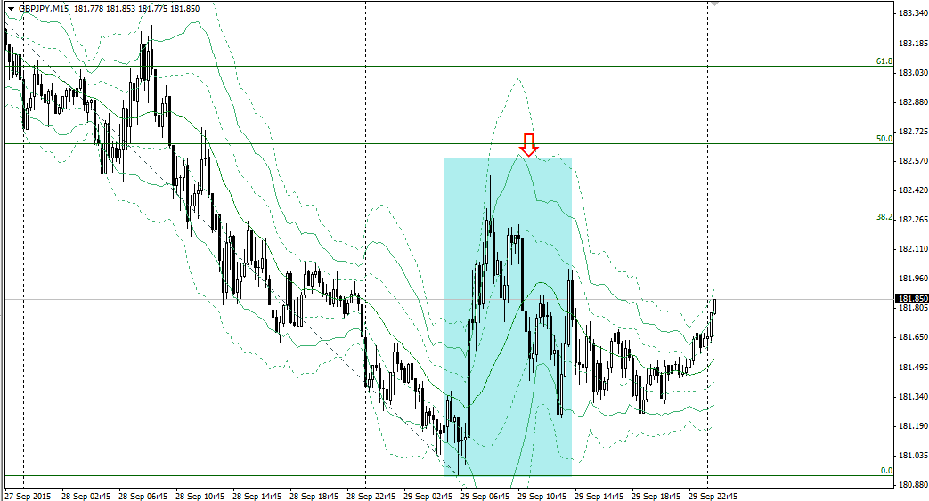20150930gbpjpy15m.png