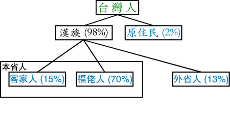 450px-Republic_of_China_(Taiwan)_demographics(Chinese).png