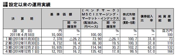 エマージング株式インデックス・マザーファンドの株式先物比率はぼ100%