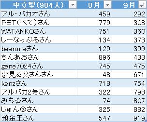 第4回ポートフォリオの達人 9月 中立型順位