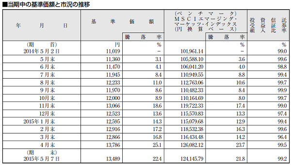 i-mizuho新興国株式インデックス 投資組入比率の問題