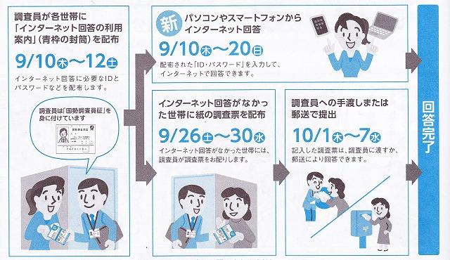 Id オンライン 国勢 調査